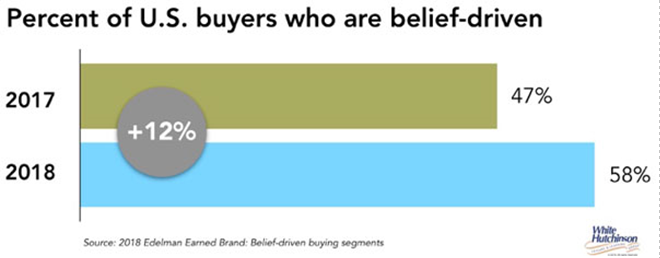 58% of US Buyers are belief driven